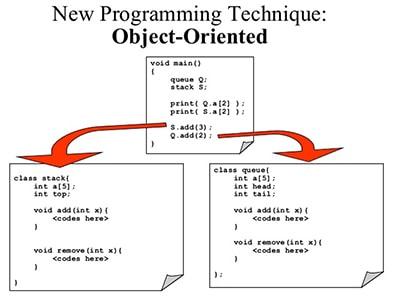 آموزش شی گرایی جاوا Object Oriented Programming