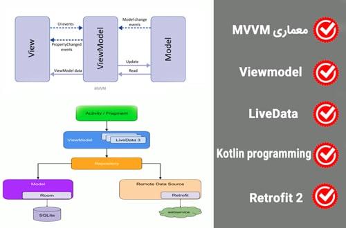دوره آموزش معماری MVVM architecture فصل اول اندروید