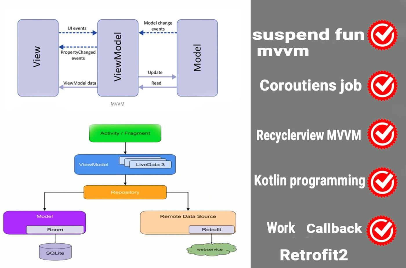 آموزش معماری MVVM در اندروید استودیو فصل دوم