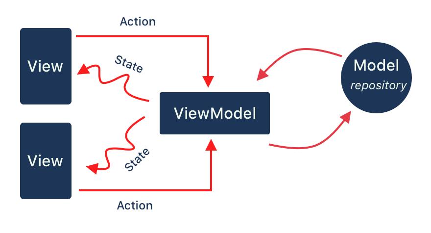 دیجیکالا معماری MVVM