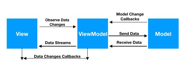 دوره آموزش معماری MVVM java android